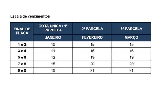 Tabela de Pagamento do IPVA