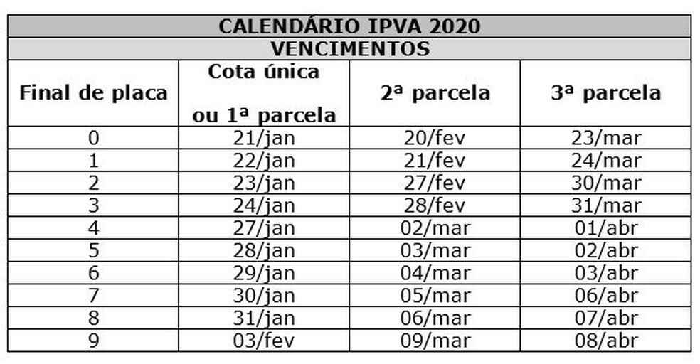 Tabela IPVA 2022